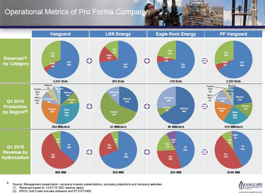 Vanguard Natural Resources Llc Company Profile
