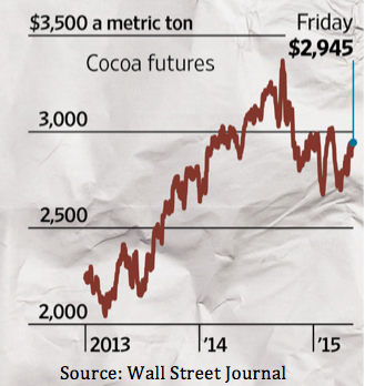 Sugar Futures Trading Hours