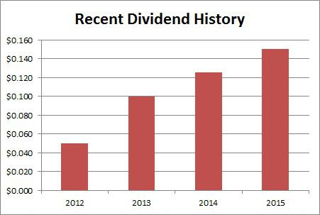 Today's Dividend Alert: The $0.18 mark is well within reach for Coca ...