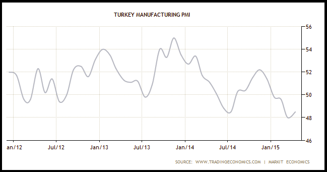 Why The Turkish Lira Continues To Fall