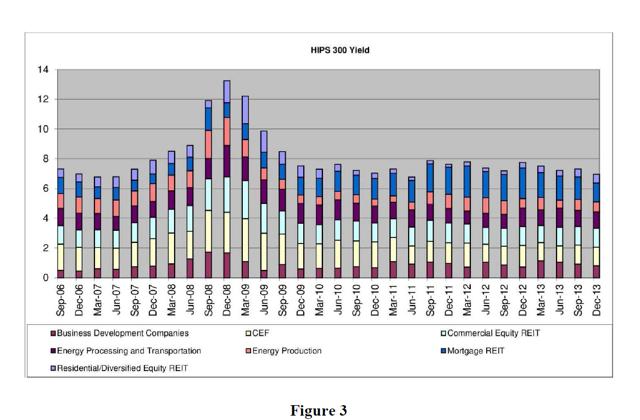 Pass Through Security Portfolio Yield Graph