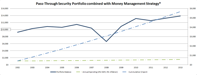 A simple money management strategy helps