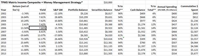 Pass Through Securities + Money Management