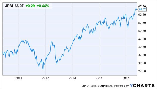 JPM Chart