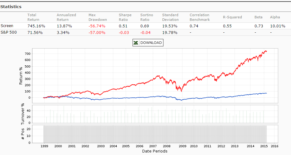 relationship between dividend yield and payout ratio