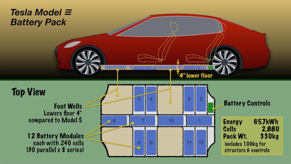 Geruchten Tesla Model 3 - Pagina 34 - Politics.be