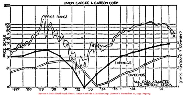 Union Carbide 1927-1937