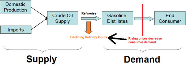 relationship between crude oil and gasoline