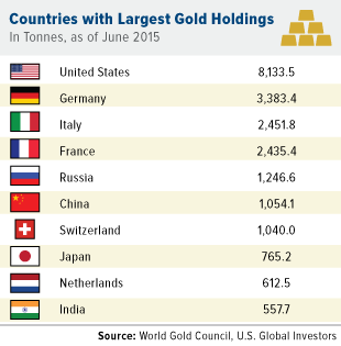 Countries with the largest gold holdings