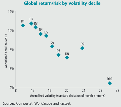 volatility and risk return implication of The factor structure of realized volatility and its implications for price of volatility risk the factor structure of realized volatility in us.