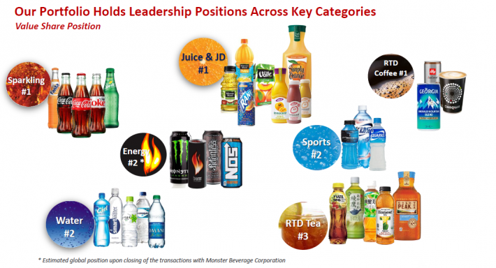 brand potency of soft drink in