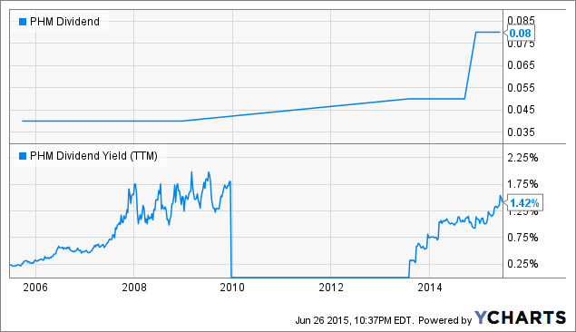 PHM Dividend Chart