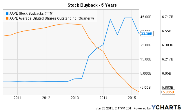 Do stock options count as earned income