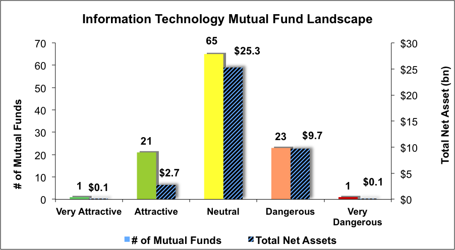 mutual technology funds etfs worst enlarge