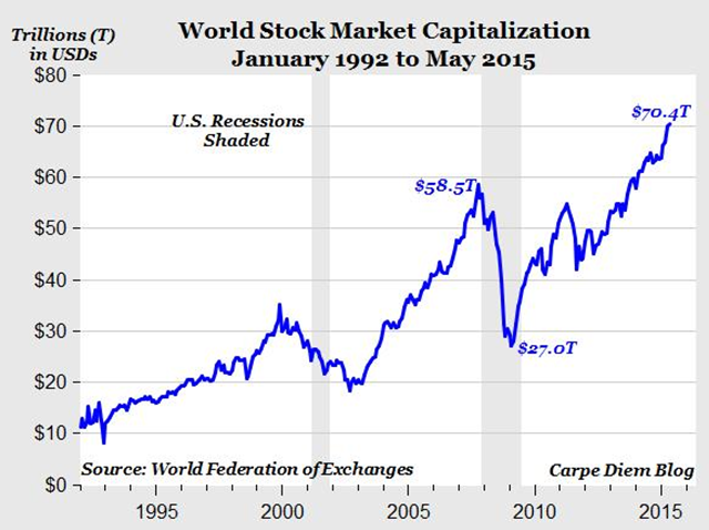 US Total Market Capitalization Chart