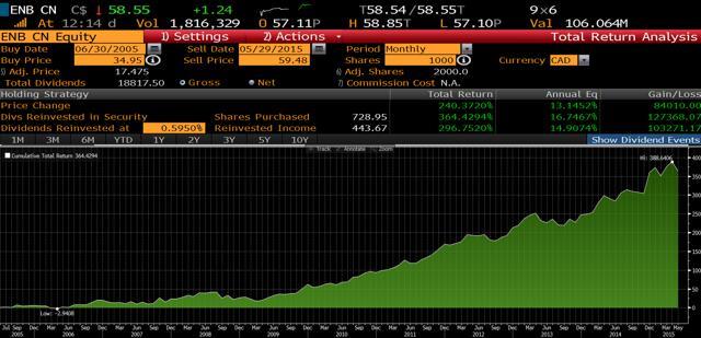 how to buy enbridge preferred shares
