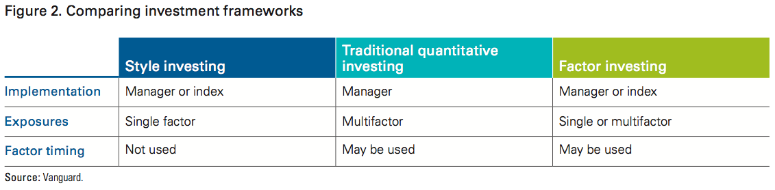 Factor-Based Investing: Five Practical Considerations