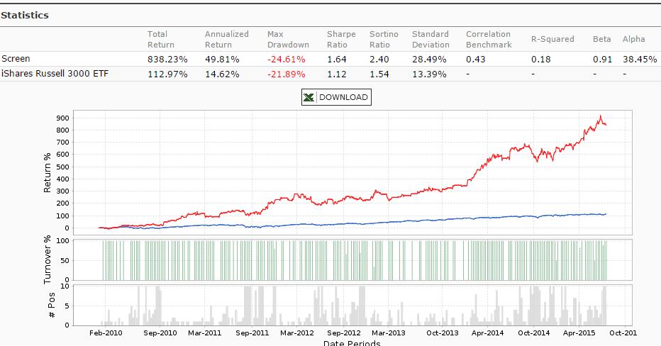 Alpha blend trading system