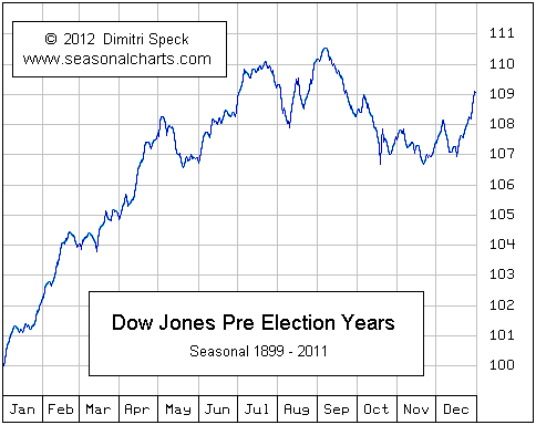 Pre-Election Years Are Often The Market's Best Years | Seeking Alpha