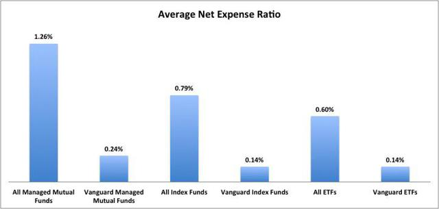 What you can expect from Vanguard no-load mutual funds