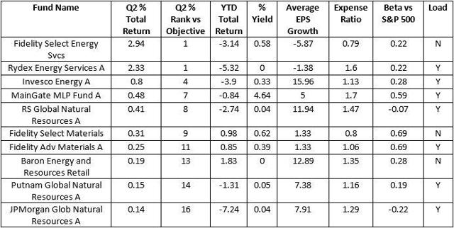 Top Performing Natural Resources Mutual Funds