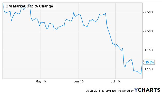 Gm stock repurchase recommendation