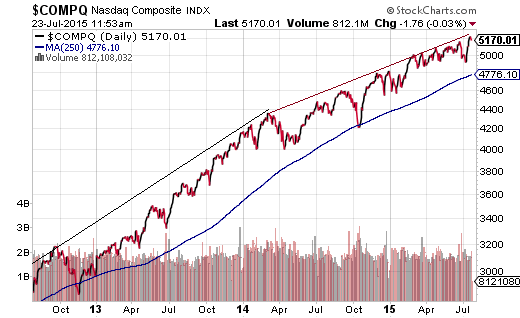 What Will Eventually Wobble The Stock Market?