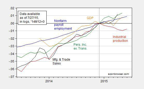 Nber recession dating committee-in-Coromandel