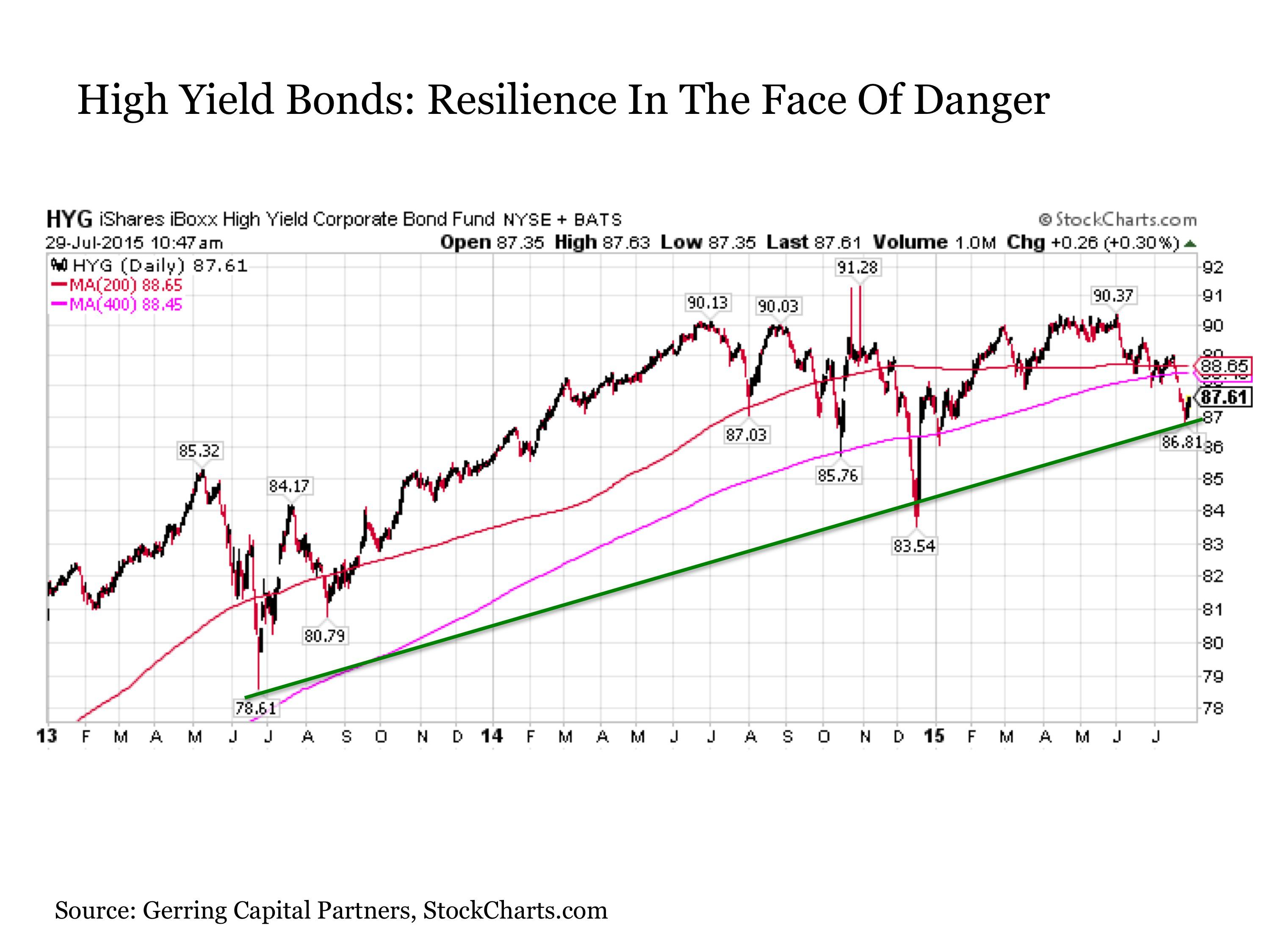 high yield bonds essay A colloquial term for a high-yield or non-investment grade bond junk bonds are  fixed-income instruments that carry a rating of 'bb' or lower by standard.