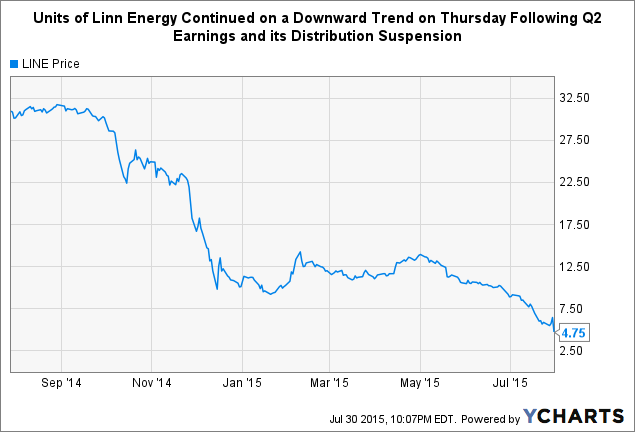 Here's Why Linn Energy LLC Stock Slumped Over 25% Today