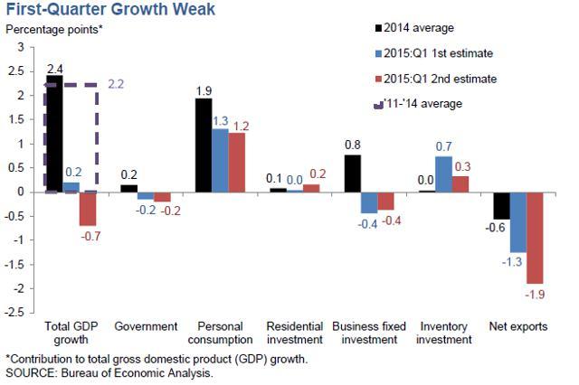 Ten Factors Affecting Canada's Economic Performance in 2015