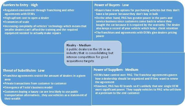 swot analysis of cars dealer A swot analysis for car dealers swot is an acronym for strengths, weaknesses, opportunities and threats, and represents the key categories for a particular type of business analysis car dealerships use it to determine how they fare versus competitors in their local markets.
