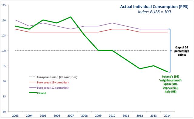 Forex rates ireland