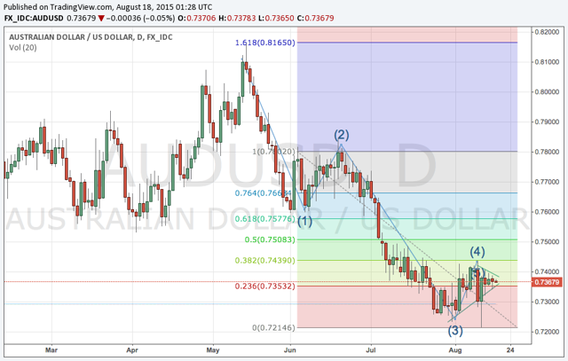 future direction of aud 4 ways to forecast currency exchange rates  informed decisions about the direction of exchange rates can be very  past behavior and price patterns can be used to predict future price .