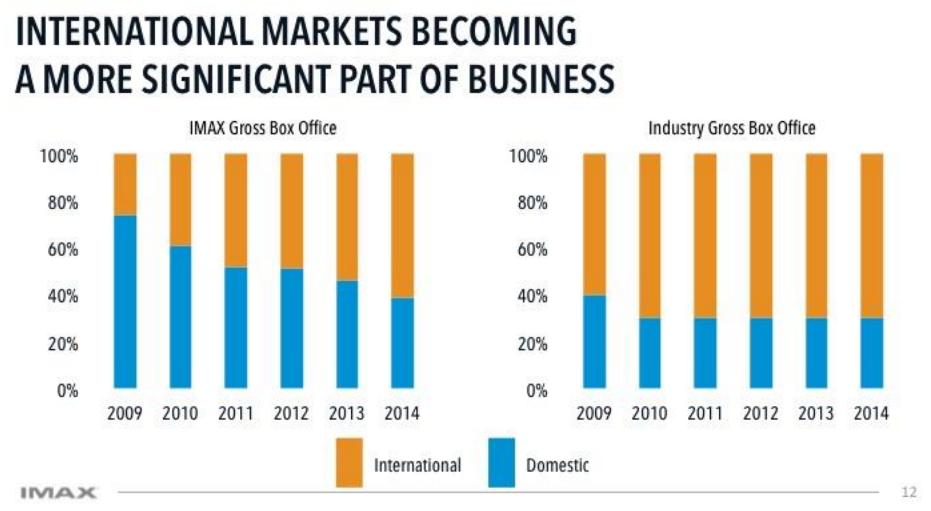mcd expandion in international markets