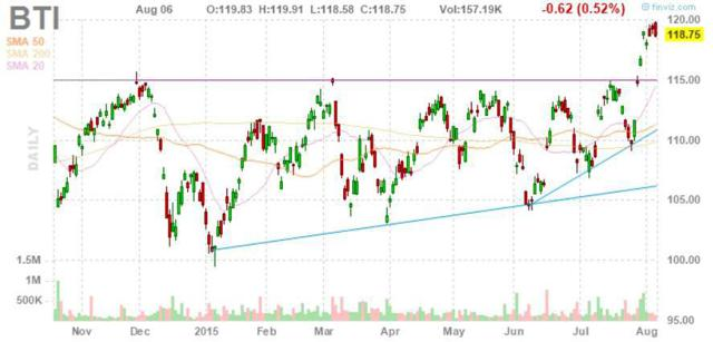 BTI Stock Chart